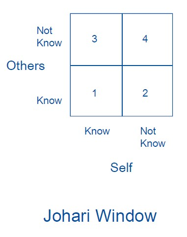 Johari window consists of 4 parts that will help you learn about yourself